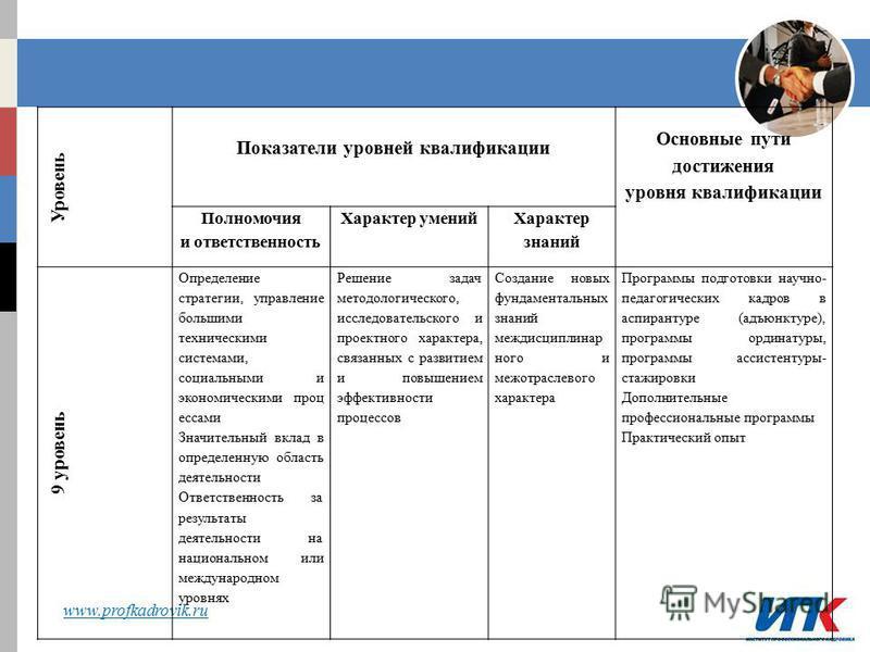 www.profkadrovik.ru Уровень Показатели уровней квалификации Основные пути достижения уровня квалификации Полномочия и ответственность Характер умений Характер знаний 9 уровень Определение стратегии, управление большими техническими системами, социаль