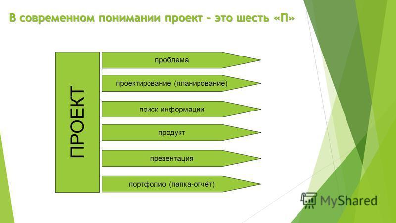 ПРОЕКТ проблема проектирование (планирование) поиск информации продукт портфолио (папка-отчёт) презентация В современном понимании проект – это шесть «П»
