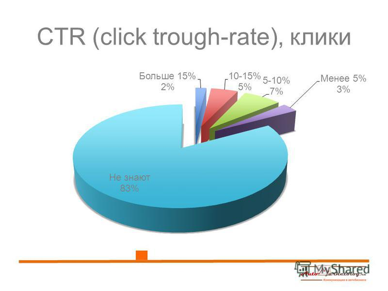 CTR (click trough-rate), клики