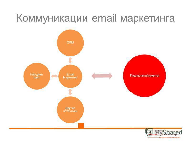 Коммуникации email маркетинга Email Маркетинг CRM Подписчики/клиенты Другие источники Интернет сайт