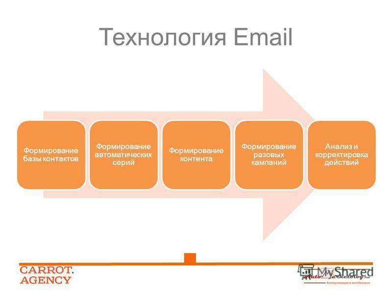 Формирование базы контактов Формирование автоматических серий Формирование контента Формирование разовых кампаний Анализ и корректировка действий Технология Email