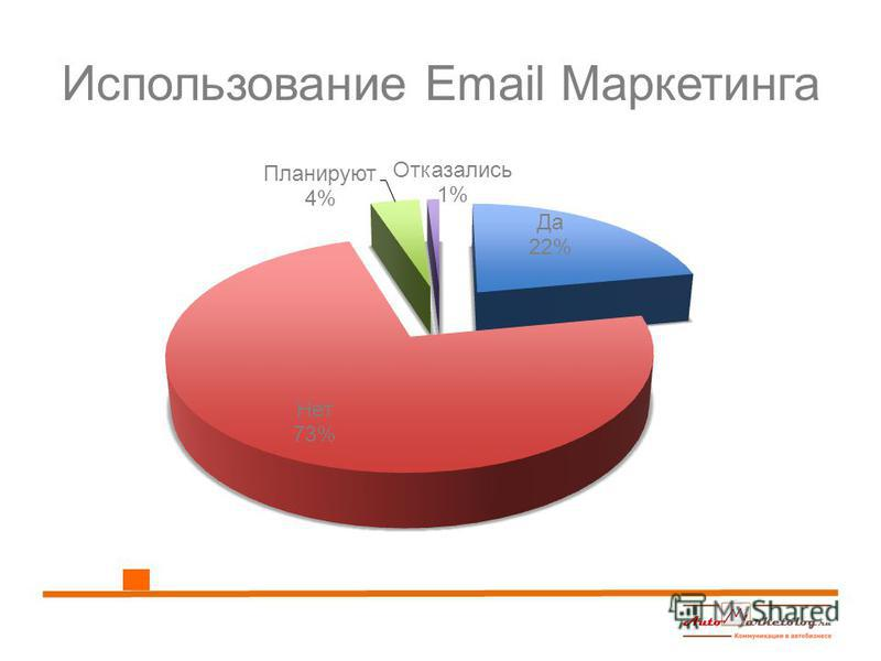 Использование Email Маркетинга