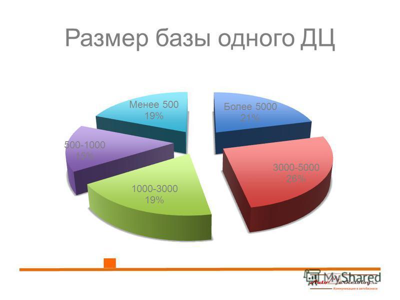 Размер базы одного ДЦ
