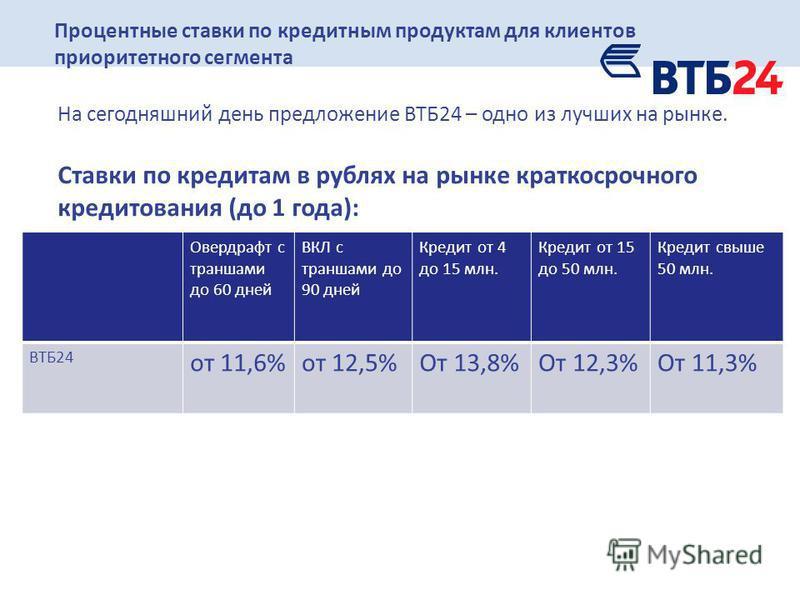 6 Процентные ставки по кредитным продуктам для клиентов приоритетного сегмента На сегодняшний день предложение ВТБ24 – одно из лучших на рынке. Cтавки по кредитам в рублях на рынке краткосрочного кредитования (до 1 года): Овердрафт с траншами до 60 д