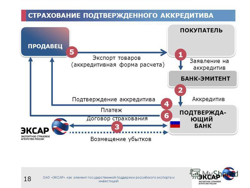 ПРОДАВЕЦ ПОКУПАТЕЛЬ Договор страхования Экспорт товаров (аккредитивная форма расчета) Возмещение убытков ПОДТВЕРЖДА- ЮЩИЙ БАНК ПОДТВЕРЖДА- ЮЩИЙ БАНК СТРАХОВАНИЕ ПОДТВЕРЖДЕННОГО АККРЕДИТИВА БАНК-ЭМИТЕНТ Аккредитив Заявление на аккредитив Платеж 1 2 5