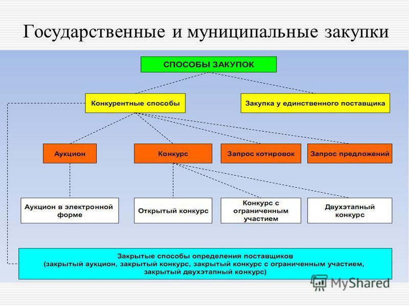 Государственные и муниципальные закупки