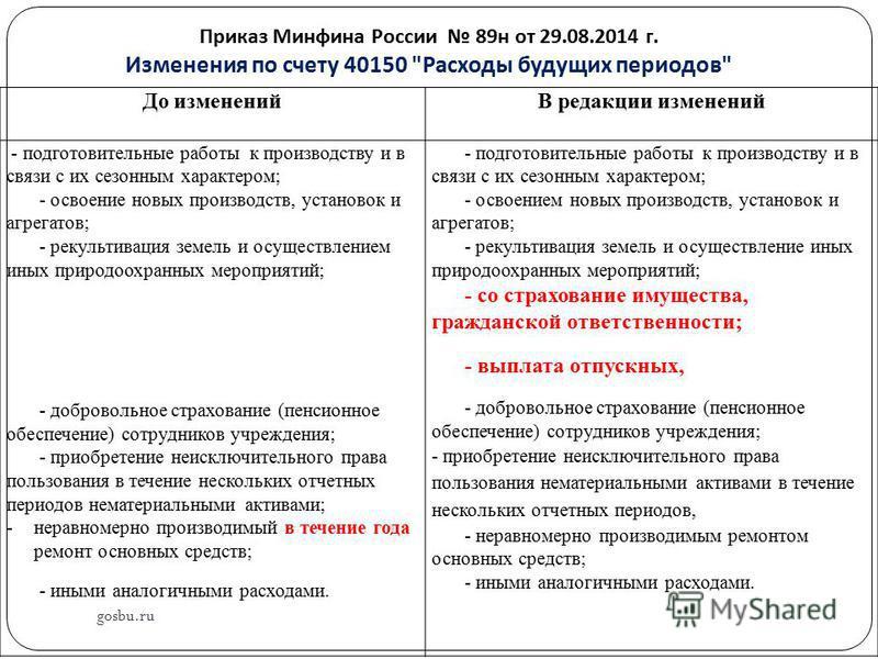 Приказ Минфина России 89 н от 29.08.2014 г. Изменения по счету 40150