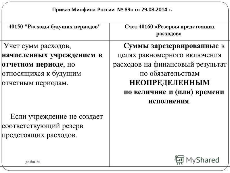 Приказ Минфина России 89 н от 29.08.2014 г. 40150