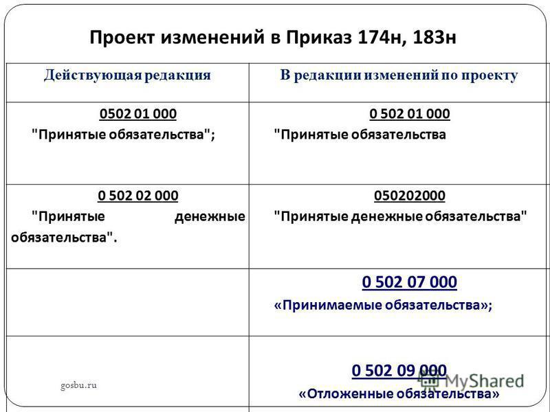 Проект изменений в Приказ 174 н, 183 н Действующая редакцияВ редакции изменений по проекту 0502 01 000