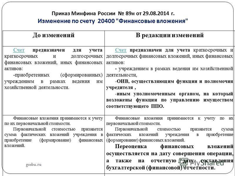 Приказ Минфина России 89 н от 29.08.2014 г. Изменение по счету 20400