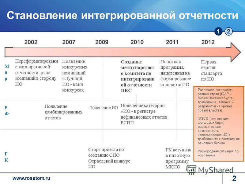 www.rosatom.ru 12 2 Переформатировани е корпоративной отчетности ряда компаний в сторону ИО Появление конкурсных номинаций «Лучший ИО» в м/н конкурсах Старт проекта по созданию СПО Отраслевой конкурс ИО 2002 20072009201020112012 Появление категории «