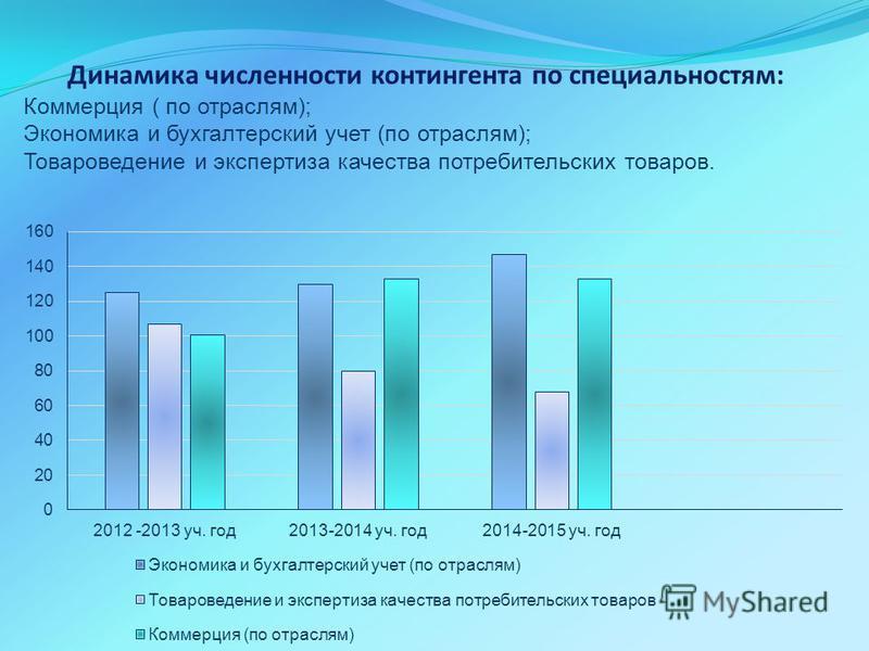 Динамика численности контингента по специальностям: Коммерция ( по отраслям); Экономика и бухгалтерский учет (по отраслям); Товароведение и экспертиза качества потребительских товаров.