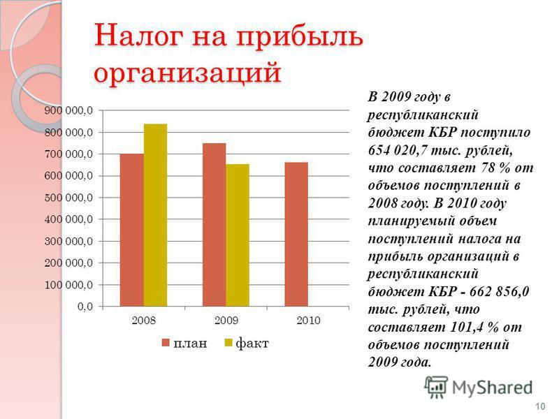 Налог на прибыль организаций В 2009 году в республиканский бюджет КБР поступило 654 020,7 тыс. рублей, что составляет 78 % от объемов поступлений в 2008 году. В 2010 году планируемый объем поступлений налога на прибыль организаций в республиканский б