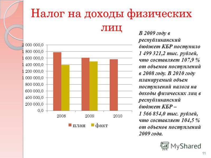 Налог на доходы физических лиц В 2009 году в республиканский бюджет КБР поступило 1 499 321,2 тыс. рублей, что составляет 107,9 % от объемов поступлений в 2008 году. В 2010 году планируемый объем поступлений налога на доходы физических лиц в республи