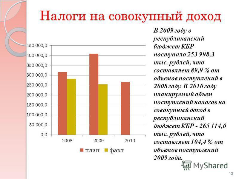 Налоги на совокупный доход В 2009 году в республиканский бюджет КБР поступило 253 998,3 тыс. рублей, что составляет 89,9 % от объемов поступлений в 2008 году. В 2010 году планируемый объем поступлений налогов на совокупный доход в республиканский бюд