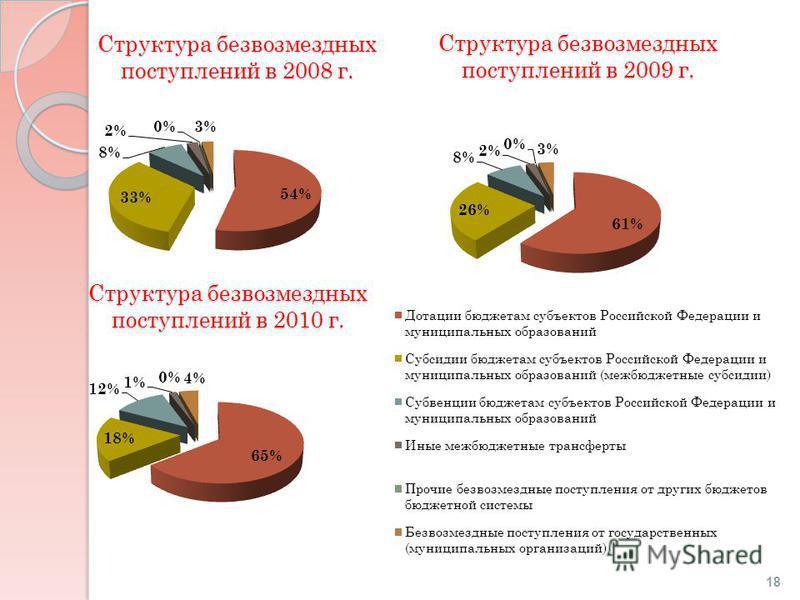 Структура безвозмездных поступлений в 2008 г. Структура безвозмездных поступлений в 2009 г. Структура безвозмездных поступлений в 2010 г. 18