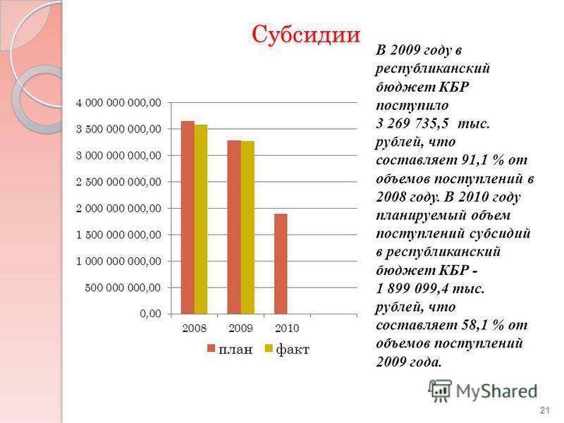 Субсидии В 2009 году в республиканский бюджет КБР поступило 3 269 735,5 тыс. рублей, что составляет 91,1 % от объемов поступлений в 2008 году. В 2010 году планируемый объем поступлений субсидий в республиканский бюджет КБР - 1 899 099,4 тыс. рублей,