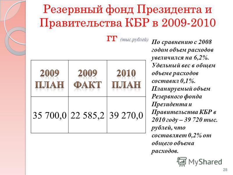 Резервный фонд Президента и Правительства КБР в 2009-2010 гг (тыс.рублей) 35 700,022 585,239 270,0 По сравнению с 2008 годом объем расходов увеличился на 6,2%. Удельный вес в общем объеме расходов составил 0,1%. Планируемый объем Резервного фонда Пре