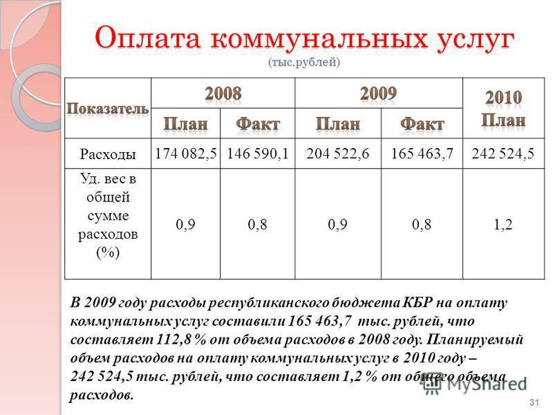 Оплата коммунальных услуг (тыс.рублей) В 2009 году расходы республиканского бюджета КБР на оплату коммунальных услуг составили 165 463,7 тыс. рублей, что составляет 112,8 % от объема расходов в 2008 году. Планируемый объем расходов на оплату коммунал