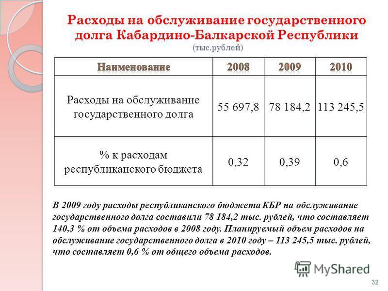 Расходы на обслуживание государственного долга Кабардино-Балкарской Республики (тыс.рублей) В 2009 году расходы республиканского бюджета КБР на обслуживание государственного долга составили 78 184,2 тыс. рублей, что составляет 140,3 % от объема расхо