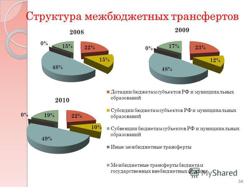 Структура межбюджетных трансфертов 34