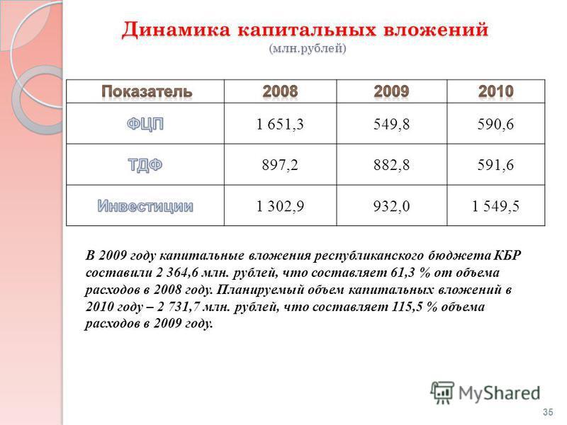 Динамика капитальных вложений (млн.рублей) 1 651,3549,8590,6 897,2882,8591,6 1 302,9932,01 549,5 В 2009 году капитальные вложения республиканского бюджета КБР составили 2 364,6 млн. рублей, что составляет 61,3 % от объема расходов в 2008 году. Планир