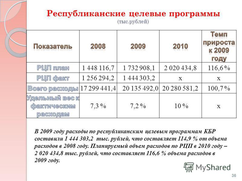 Республиканские целевые программы (тыс.рублей) В 2009 году расходы по республиканским целевым программам КБР составили 1 444 303,2 тыс. рублей, что составляет 114,9 % от объема расходов в 2008 году. Планируемый объем расходов по РЦП в 2010 году – 2 0