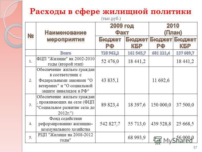 Расходы в сфере жилищной политики (тыс.руб.) 1. ФЦП