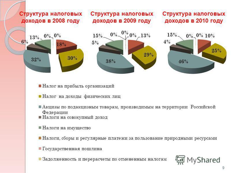 Структура налоговых доходов в 2008 году Структура налоговых доходов в 2009 году Структура налоговых доходов в 2010 году 9