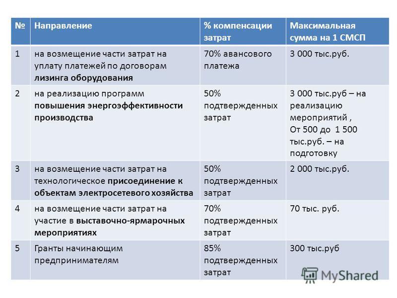 Направление% компенсации затрат Максимальная сумма на 1 СМСП 1 на возмещение части затрат на уплату платежей по договорам лизинга оборудования 70% авансового платежа 3 000 тыс.руб. 2 на реализацию программ повышения энергоэффективности производства 5