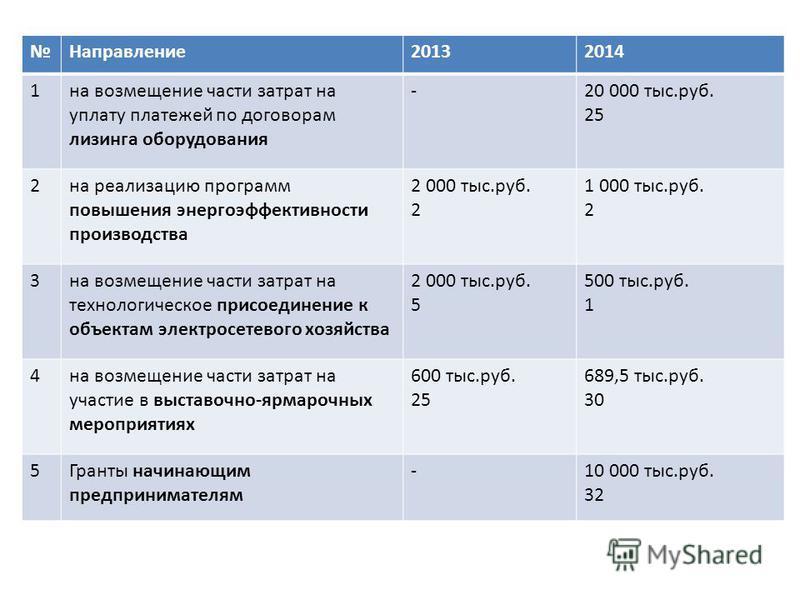 Направление 20132014 1 на возмещение части затрат на уплату платежей по договорам лизинга оборудования -20 000 тыс.руб. 25 2 на реализацию программ повышения энергоэффективности производства 2 000 тыс.руб. 2 1 000 тыс.руб. 2 3 на возмещение части зат