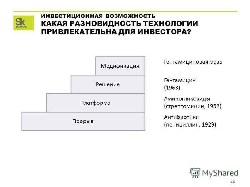 22 ИНВЕСТИЦИОННАЯ ВОЗМОЖНОСТЬ КАКАЯ РАЗНОВИДНОСТЬ ТЕХНОЛОГИИ ПРИВЛЕКАТЕЛЬНА ДЛЯ ИНВЕСТОРА? Прорыв Платформа Решение Модификация Антибиотики (пенициллин, 1929) Аминогликозиды (стрептомицин, 1952) Гентамицин (1963) Гентамициновая мазь