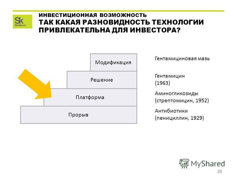 28 ИНВЕСТИЦИОННАЯ ВОЗМОЖНОСТЬ ТАК КАКАЯ РАЗНОВИДНОСТЬ ТЕХНОЛОГИИ ПРИВЛЕКАТЕЛЬНА ДЛЯ ИНВЕСТОРА? Прорыв Платформа Решение Модификация Антибиотики (пенициллин, 1929) Аминогликозиды (стрептомицин, 1952) Гентамицин (1963) Гентамициновая мазь