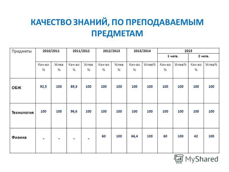 КАЧЕСТВО ЗНАНИЙ, ПО ПРЕПОДАВАЕМЫМ ПРЕДМЕТАМ Предметы 2010/20112011/20122012/20132013/20142015 1 четв.2 четв. Кач-во % Успев % Кач-во % Успев % Кач-во % Успев % Кач-во % Успев% Кач-во % Успев% Кач-во % Успев% ОБЖ 92,5 100 89,3 100 100 100 100 100 100
