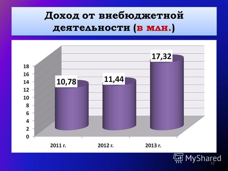 Доход от внебюджетной деятельности (в млн.) 13