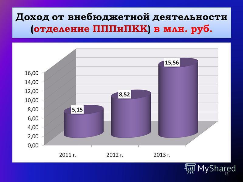 Доход от внебюджетной деятельности (отделение ПППиПКК) в млн. руб. 15