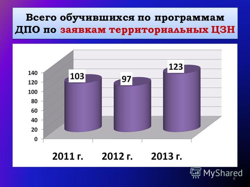 Всего обучившихся по программам ДПО по заявкам территориальных ЦЗН 8
