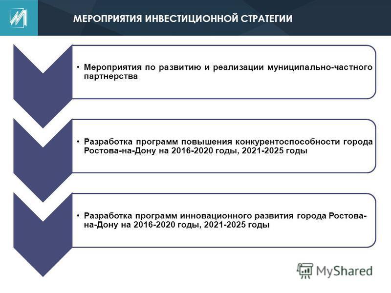 МЕРОПРИЯТИЯ ИНВЕСТИЦИОННОЙ СТРАТЕГИИ Мероприятия по развитию и реализации муниципальной-частного партнерства Разработка программ повышения конкурентоспособности города Ростова-на-Дону на 2016-2020 годы, 2021-2025 годы Разработка программ инновационно