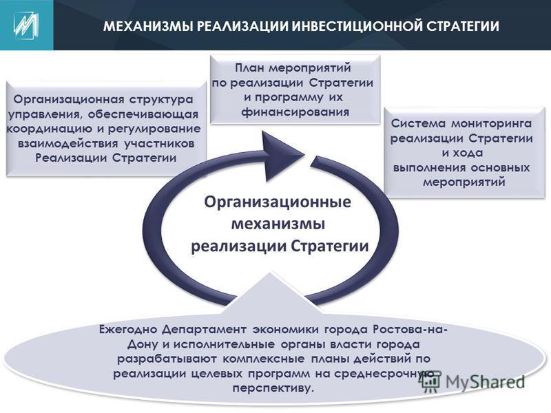 Организационная структура управления, обеспечивающая координацию и регулирование взаимодействия участников Реализации Стратегии Организационная структура управления, обеспечивающая координацию и регулирование взаимодействия участников Реализации Стра