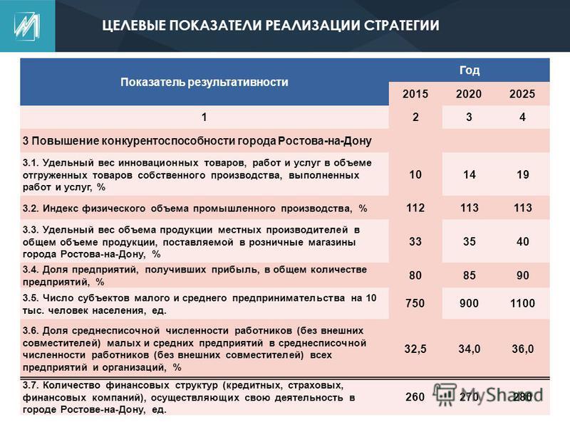 Показатель результативности Год 201520202025 1234 3 Повышение конкурентоспособности города Ростова-на-Дону 3.1. Удельный вес инновационных товаров, работ и услуг в объеме отгруженных товаров собственного производства, выполненных работ и услуг, % 101