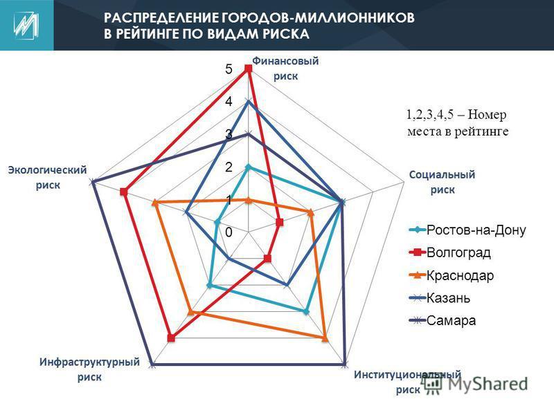 РАСПРЕДЕЛЕНИЕ ГОРОДОВ-МИЛЛИОННИКОВ В РЕЙТИНГЕ ПО ВИДАМ РИСКА 1,2,3,4,5 – Номер места в рейтинге