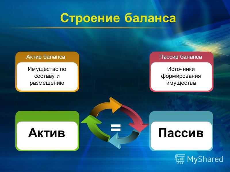 Строение баланса Актив Актив баланса Имущество по составу и размещению Пассив Пассив баланса Источники формирования имущества =