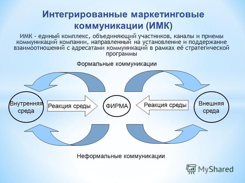 Интегрированные маркетинговые коммуникации (ИМК) ИМК – единый комплекс, объединяющий участников, каналы и приемы коммуникаций компании, направленный на установление и поддержание взаимоотношений с адресатами коммуникаций в рамках её стратегической пр