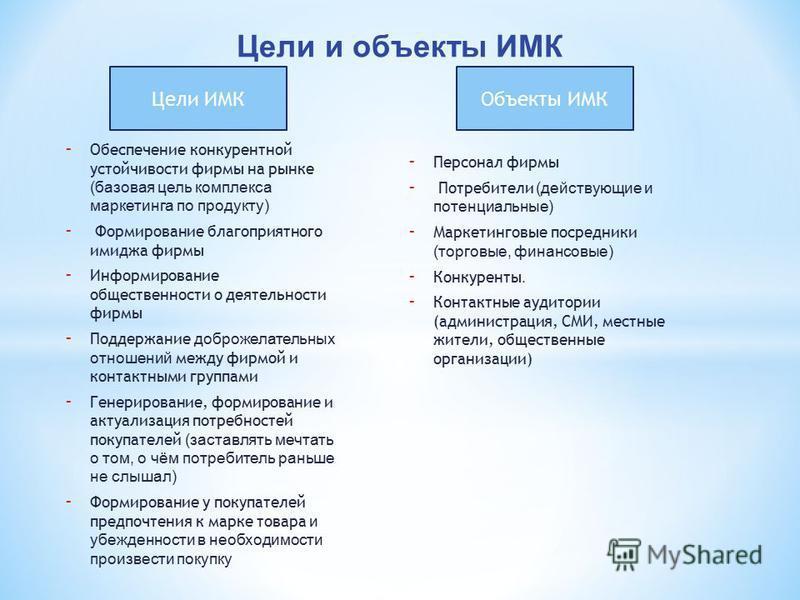 Цели ИМКОбъекты ИМК - Обеспечение конкурентной устойчивости фирмы на рынке (базовая цель комплекса маркетинга по продукту) - Формирование благоприятного имиджа фирмы - Информирование общественности о деятельности фирмы - Поддержание доброжелательных