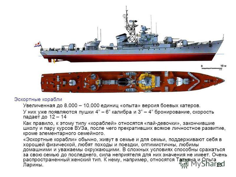 25 Эскортные корабли Увеличенная до 8.000 – 10.000 единиц «опыта» версия боевых катеров. У них уже появляются пушки 4 – 6 калибра и 3 – 4 бронирование, скорость падает до 12 – 14 Как правило, к этому типу «кораблей» относятся «пай-девочки», закончивш