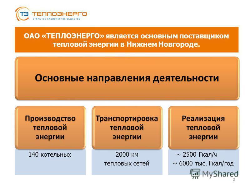 Основные направления деятельности Производство тепловой энергии Транспортировка тепловой энергии Реализация тепловой энергии 2 ОАО «ТЕПЛОЭНЕРГО» является основным поставщиком тепловой энергии в Нижнем Новгороде. 140 котельных 2000 км тепловых сетей ~