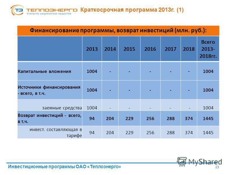 Инвестиционные программы ОАО «Теплоэнерго» 23 Краткосрочная программа 2013 г. (1) 201320142015201620172018 Всего 2013- 2018 гг. Капитальные вложения 1004----- Источники финансирования - всего, в т.ч. 1004----- заемные средства 1004---- - Возврат инве