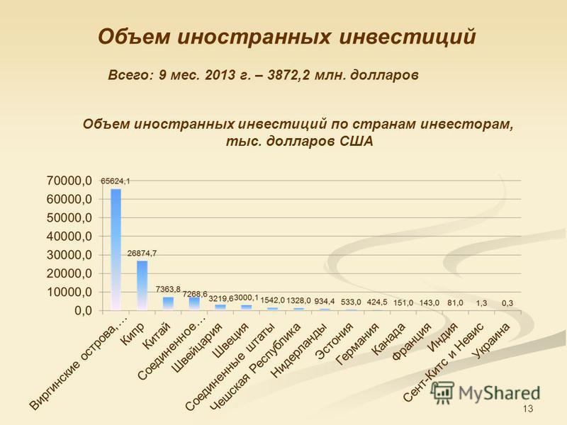 13 Объем иностранных инвестиций Всего: 9 мес. 2013 г. – 3872,2 млн. долларов Объем иностранных инвестиций по странам инвесторам, тыс. долларов США