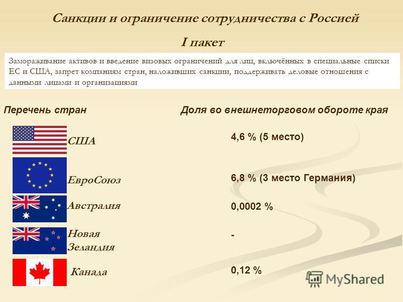 Санкции и ограничение сотрудничества с Россией Замораживание активов и введение визовых ограничений для лиц, включённых в специальные списки ЕС и США, запрет компманиям стран, наложивших санкции, поддерживать деловые отношения с данными лицами и орга