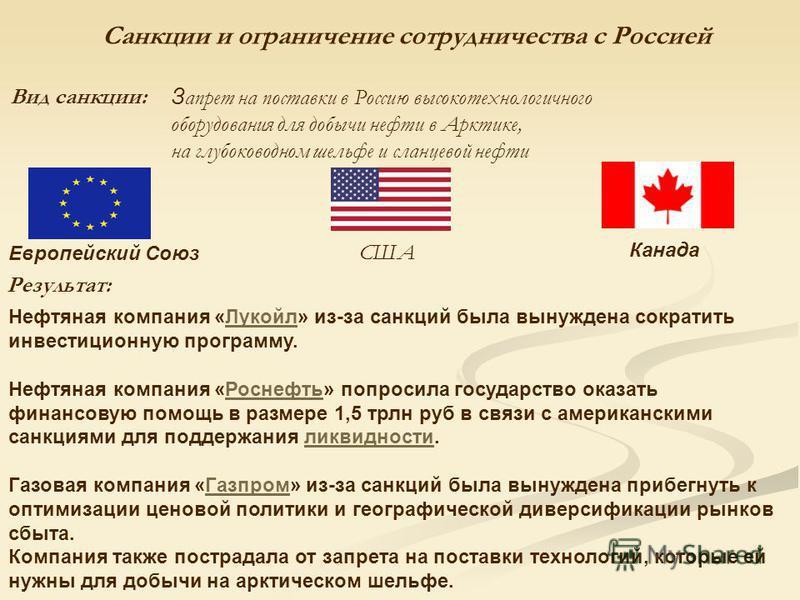 Санкции и ограничение сотрудничества с Россией Вид санкции: З апрет на поставки в Россию высокотехнологичного оборудовмания для добычи нефти в Арктике, на глубоководном шельфе и сланцевой нефти Европейский Союз США Канада Нефтяная компмания «Лукойл»